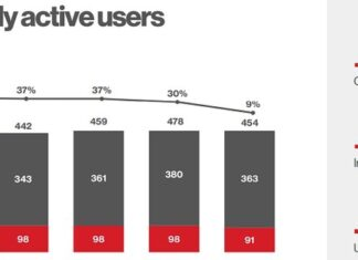 Pinterest Loses 24 Million Users as Lockdowns Ease and Physical Stores Re-Open Around the World